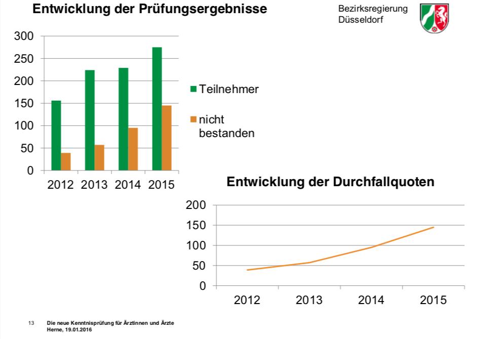 Die Grafiken zeigen die Entwicklung der Durchfallquoten bei der Kenntnisprüfung von 2012 bis 2016. Die Tendenz ist deutlich steigend. 2015 sind mehr als 50% der Teilnehmer durch die Prüfung gefallen, 2012 waren es noch weniger als 25%.